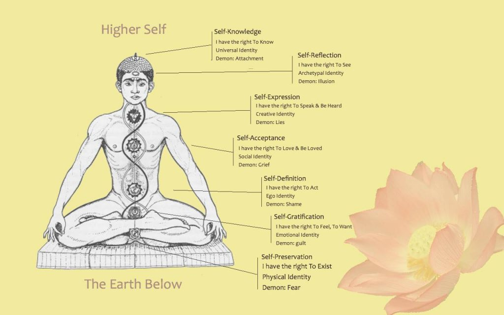 How can you practice Kundalini yoga properly? 16